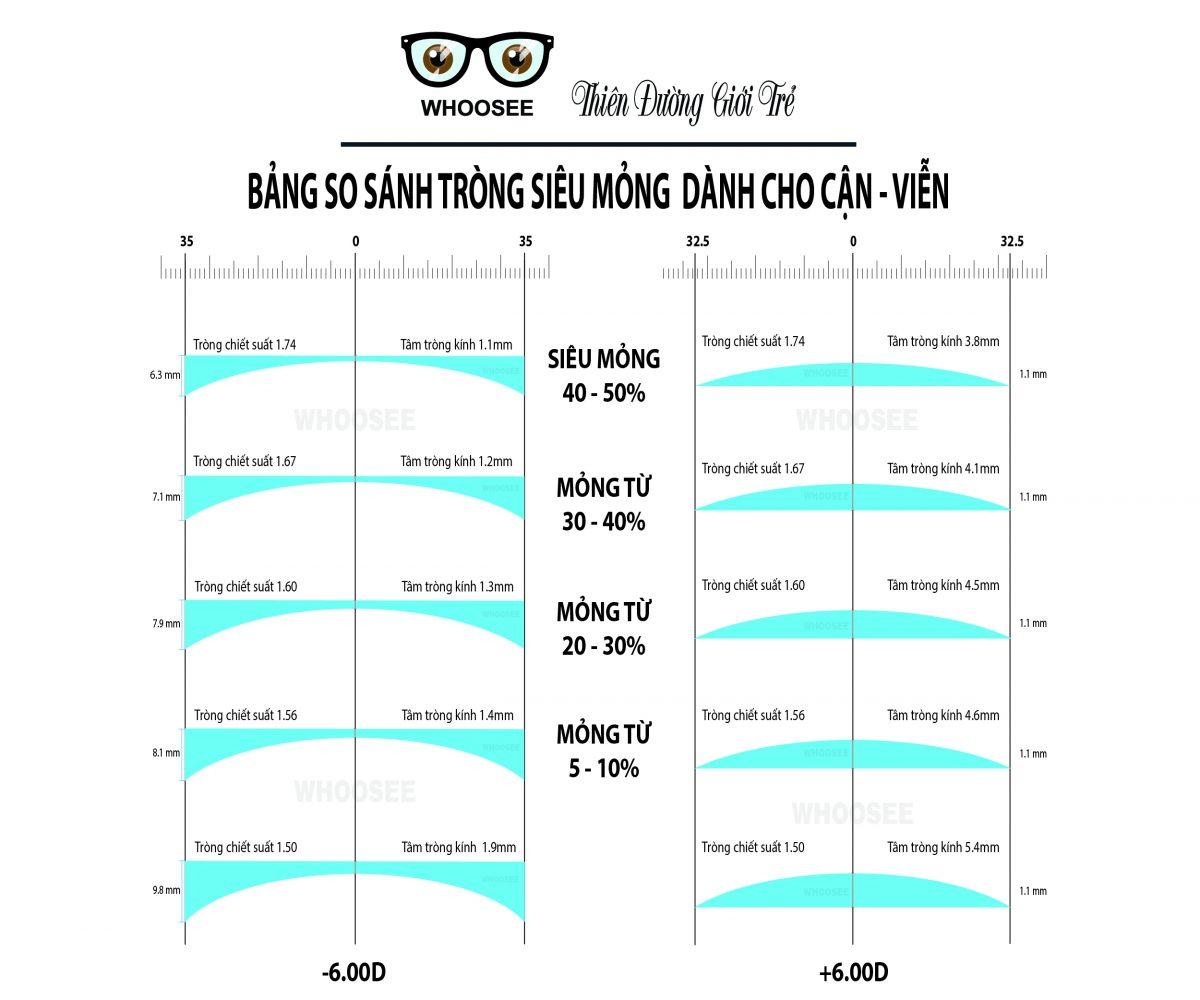 Bang So Sanh Chiet Suat Trong Sieu Mong 1 1200x1000